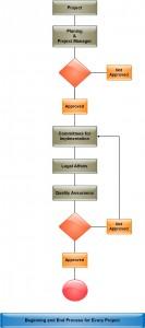 Organization General Workflow