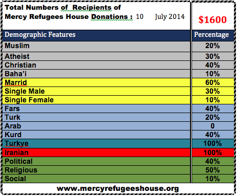 Mercy Refugees House Financial Report- July 2014