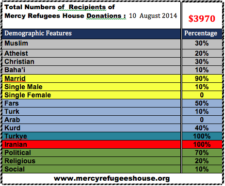 Mercy Refugees House Financial Report- August 2014