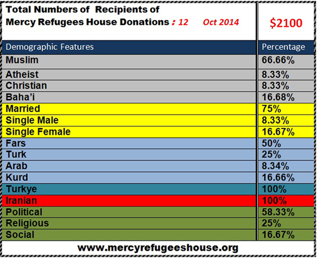 Mercy Refugees House Financial Report- October 2014