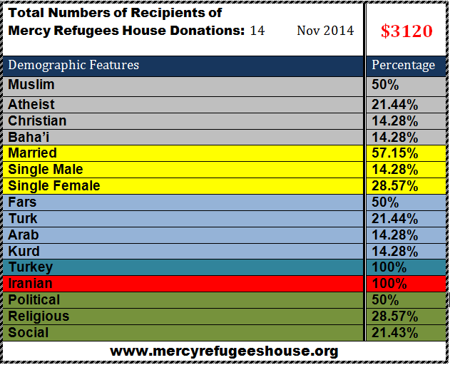 Mercy Refugees House Financial Report- November 2014