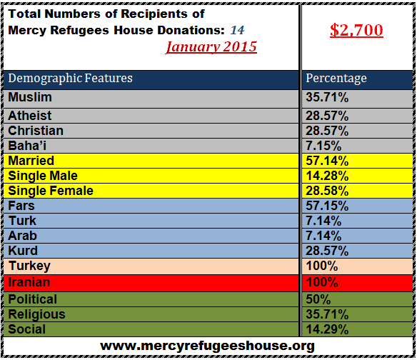 Mercy Refugees House Financial Report- January 2015