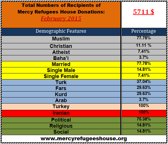 Mercy Refugees House Financial Report- Feb 2015