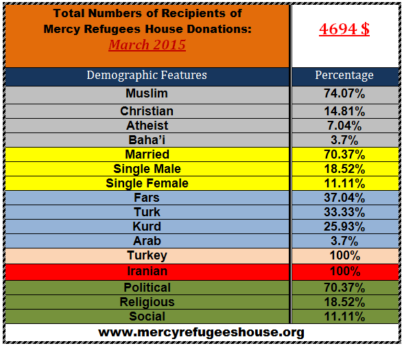 Mercy Refugees House Financial Report- March 2015