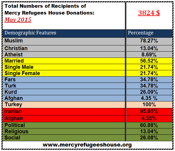 Mercy Refugees House Financial Report- May 2015