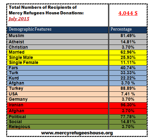 Mercy Refugees House Financial Report- July 2015