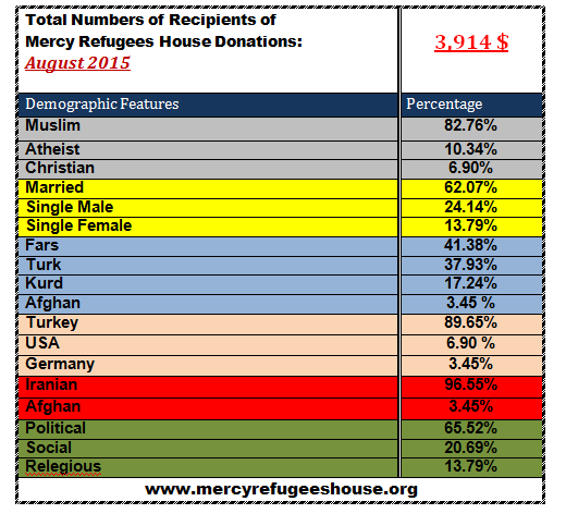 Mercy Refugees House Financial Report- August 2015