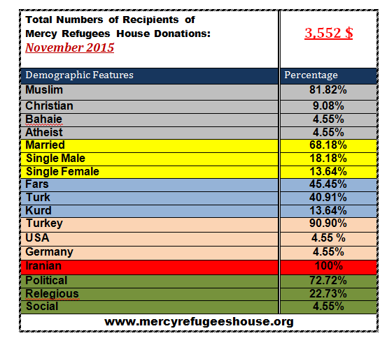 Mercy Refugees House Financial Report- November 2015
