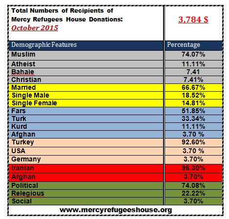 Mercy Refugees House Financial Report- October 2015