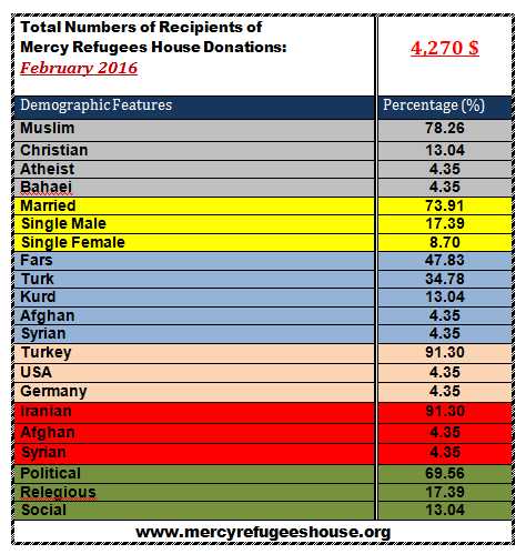 Mercy Refugees House Financial Report- February 2016