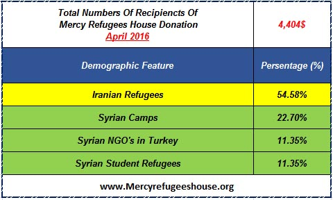 Mercy Refugees House Financial Report- April 2016