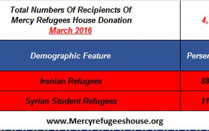 Mercy Refugees House Financial Report- March 2016