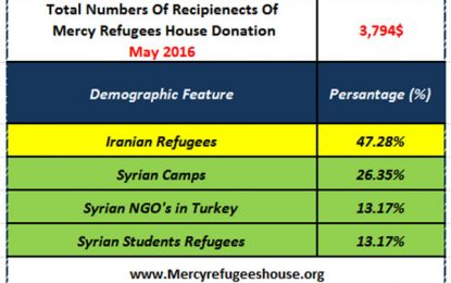 Mercy Refugees House Financial Report- MAY 2016