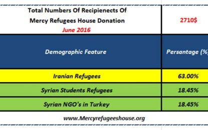 Mercy Refugees House Financial Report- June 2016
