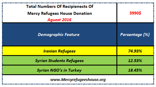 Mercy Refugees House Financial Report- August  2016