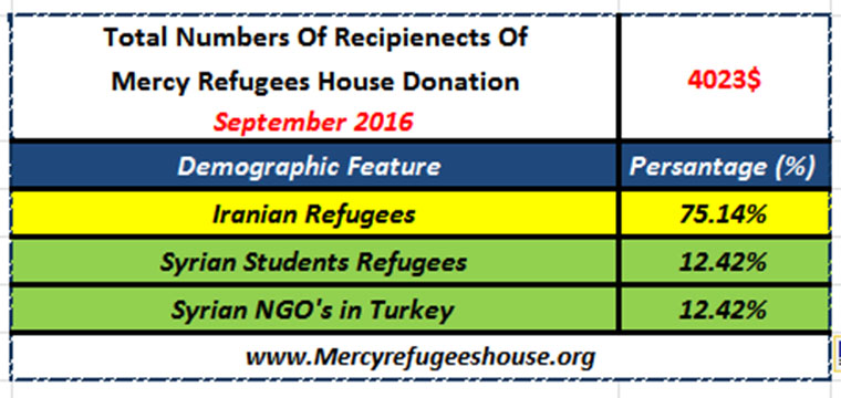Mercy Refugees House Financial Report