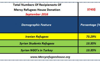 Mercy Refugees House Financial Report- September 2016