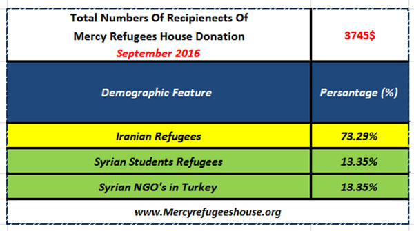 Mercy Refugees House Financial Report- September 2016