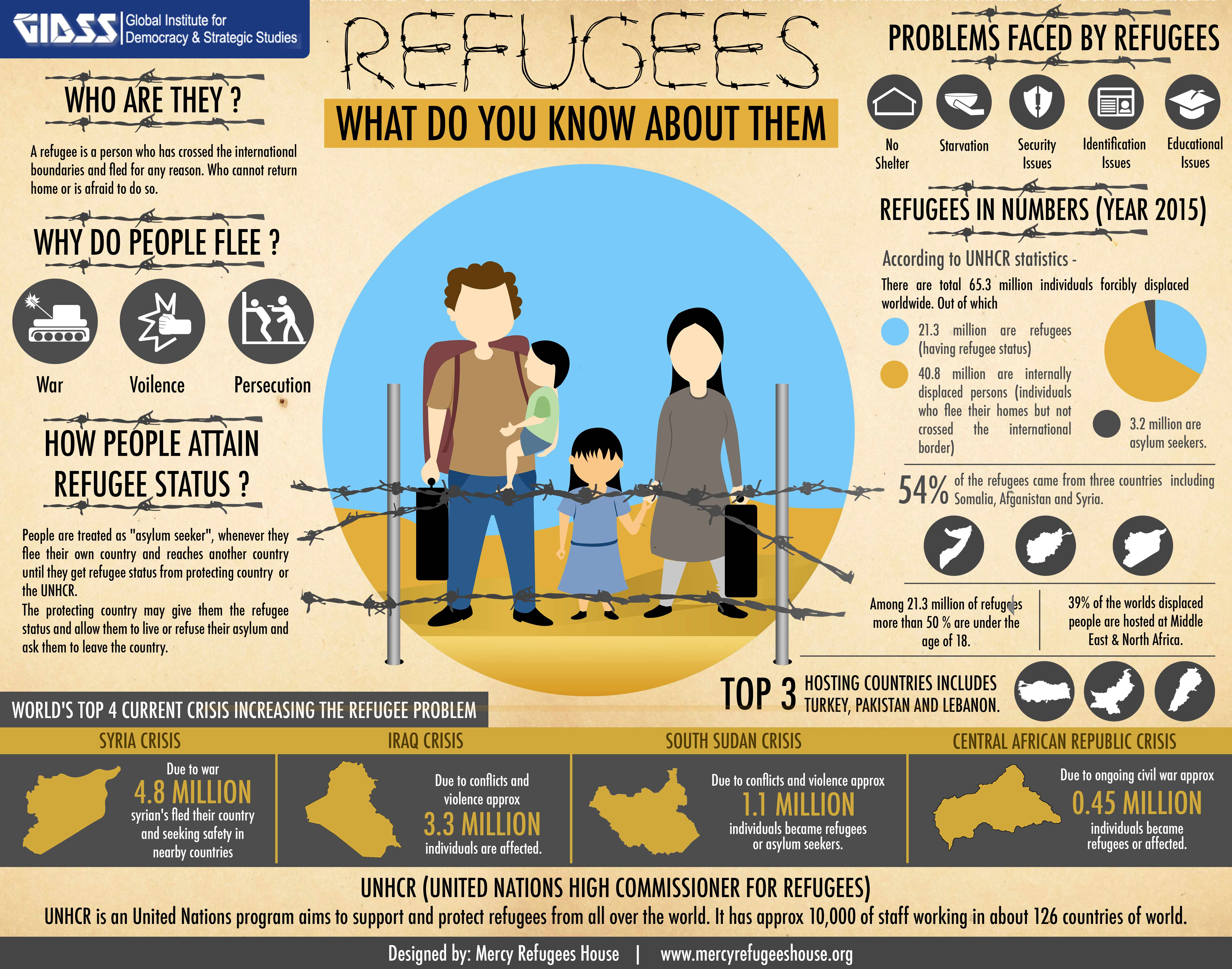 What Do You Know About Refugees?