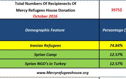 Mercy Refugees House Financial Report- October 2016