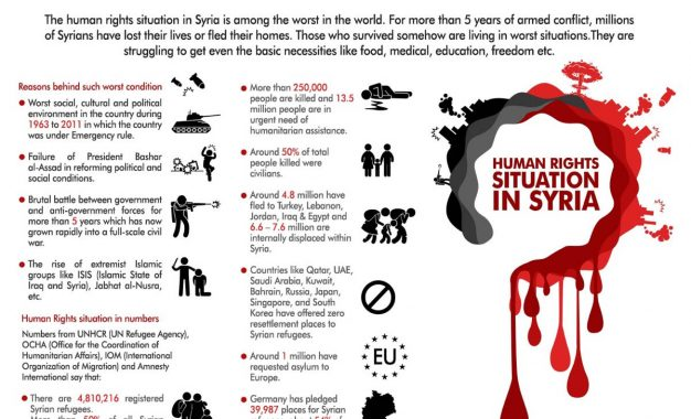Human Rights Situation In Syria