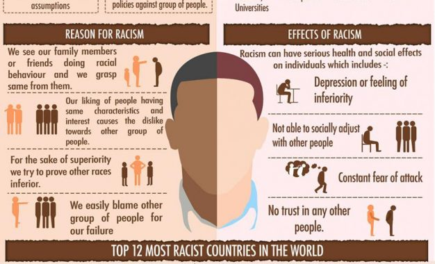 Racism a curse to Human Right