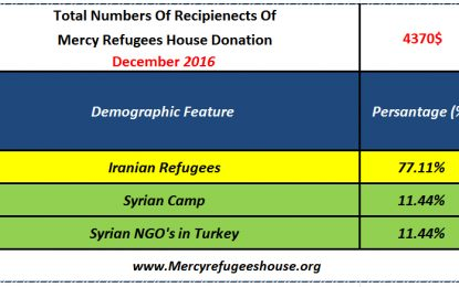 Mercy Refugees House Financial Report- December 2016