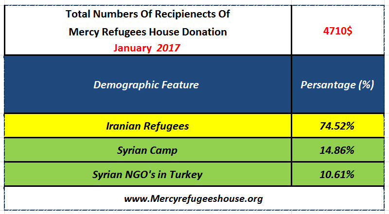 Mercy Refugees House Financial Report- January 2016