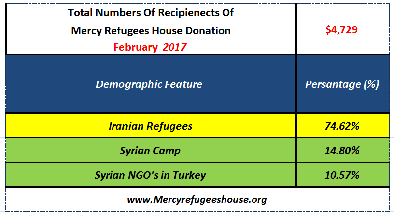 Mercy Refugees House Financial Report- February 2017