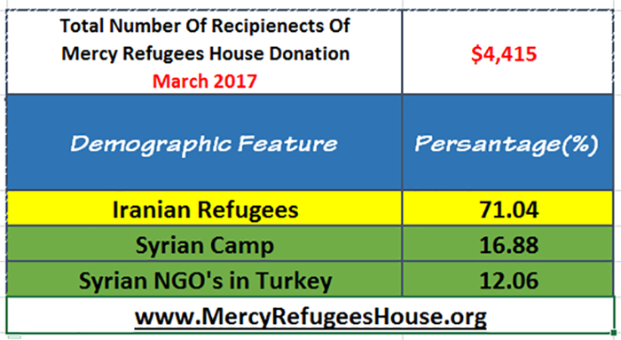Mercy Refugees House Financial Report- March 2017