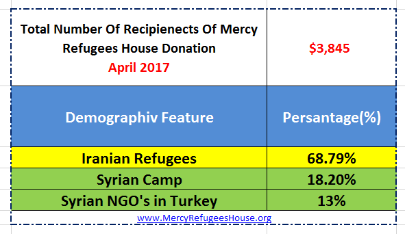 Mercy Refugees House Financial Report- April 2017