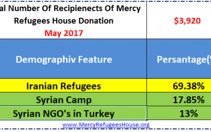 Mercy Refugees House Financial Report-May 2017