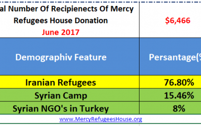 Mercy Refugees House Financial Report- June 2017