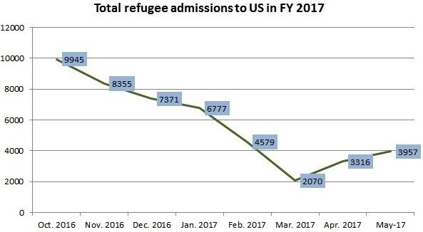 U.S. Has Admitted 46,371 Refugees So Far in FY 2017; Up 19% in May