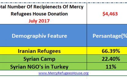 Mercy Refugees House Financial Report- July 2017