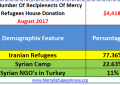 Mercy Refugees House Financial Report- August 2017