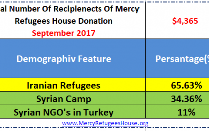 Mercy Refugees House Financial Report- September 2017