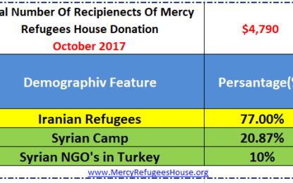Mercy Refugees House Financial Report- October 2017