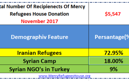 Mercy Refugees House Financial Report- November2017