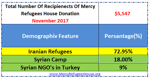 Mercy Refugees House Financial Report- November2017