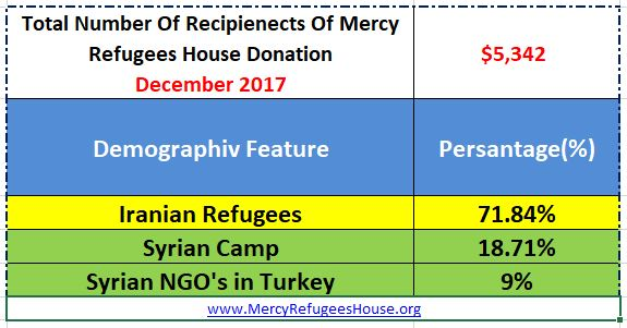Mercy Refugees House Financial Report- December 2017